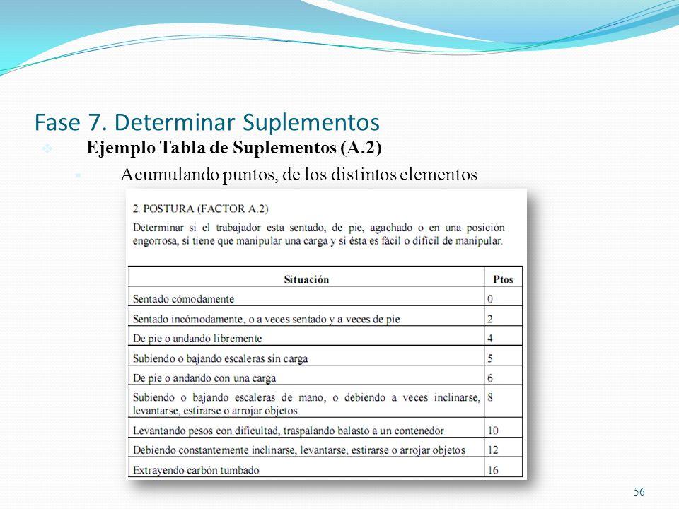 56 Fase 7. Determinar Suplementos Ejemplo Tabla de Suplementos (A.2) Acumulando puntos, de los distintos elementos