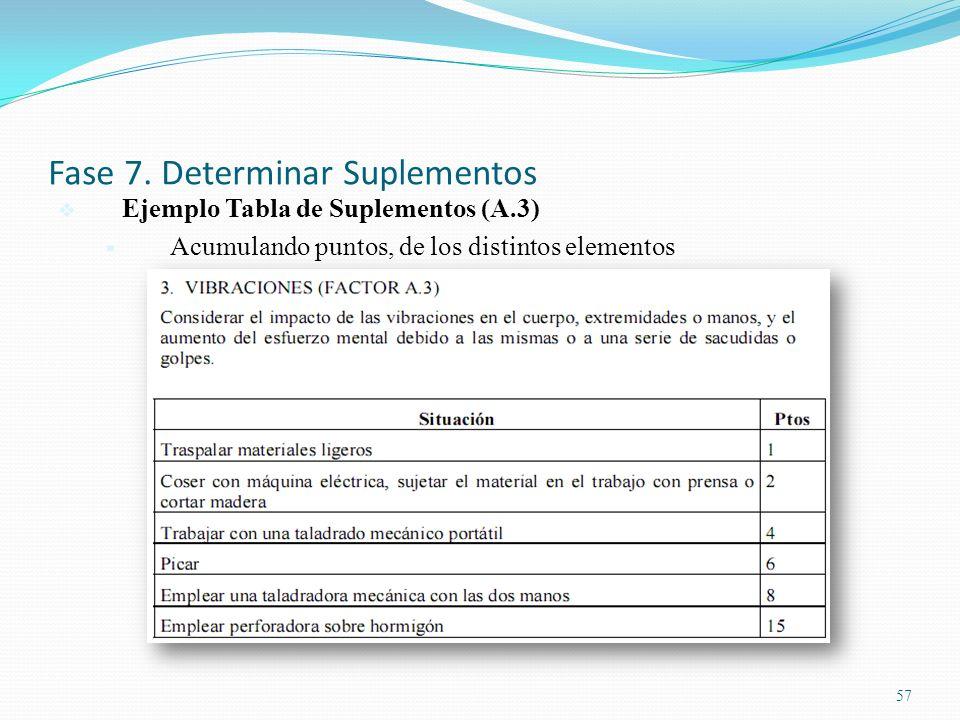 57 Fase 7. Determinar Suplementos Ejemplo Tabla de Suplementos (A.3) Acumulando puntos, de los distintos elementos