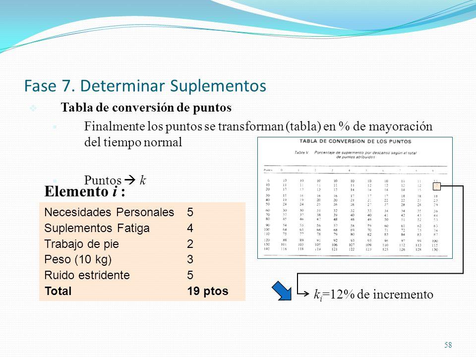 58 Fase 7. Determinar Suplementos Tabla de conversión de puntos Finalmente los puntos se transforman (tabla) en % de mayoración del tiempo normal Punt