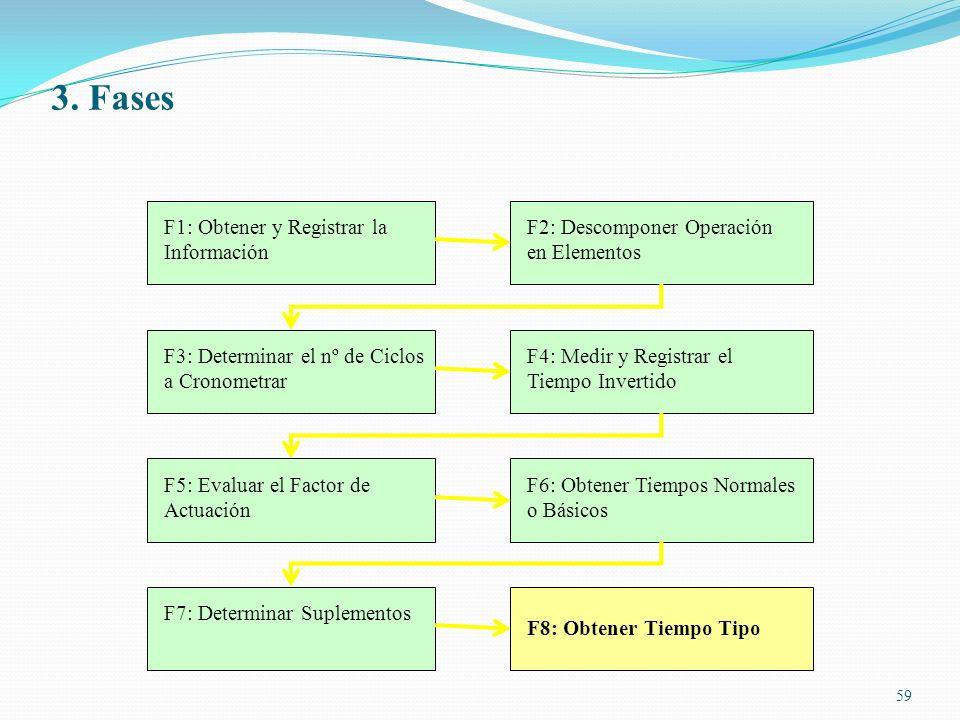 59 F1: Obtener y Registrar la Información F2: Descomponer Operación en Elementos F3: Determinar el nº de Ciclos a Cronometrar F4: Medir y Registrar el
