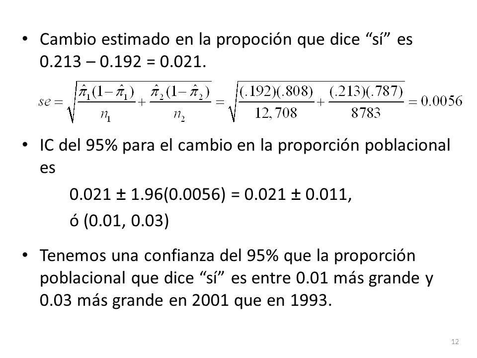 Cambio estimado en la propoción que dice sí es 0.213 – 0.192 = 0.021. IC del 95% para el cambio en la proporción poblacional es 0.021 ± 1.96(0.0056) =
