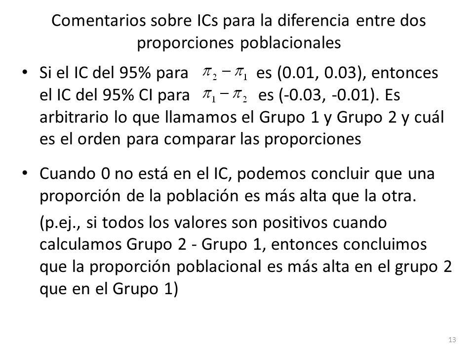 Comentarios sobre ICs para la diferencia entre dos proporciones poblacionales Si el IC del 95% para es (0.01, 0.03), entonces el IC del 95% CI para es