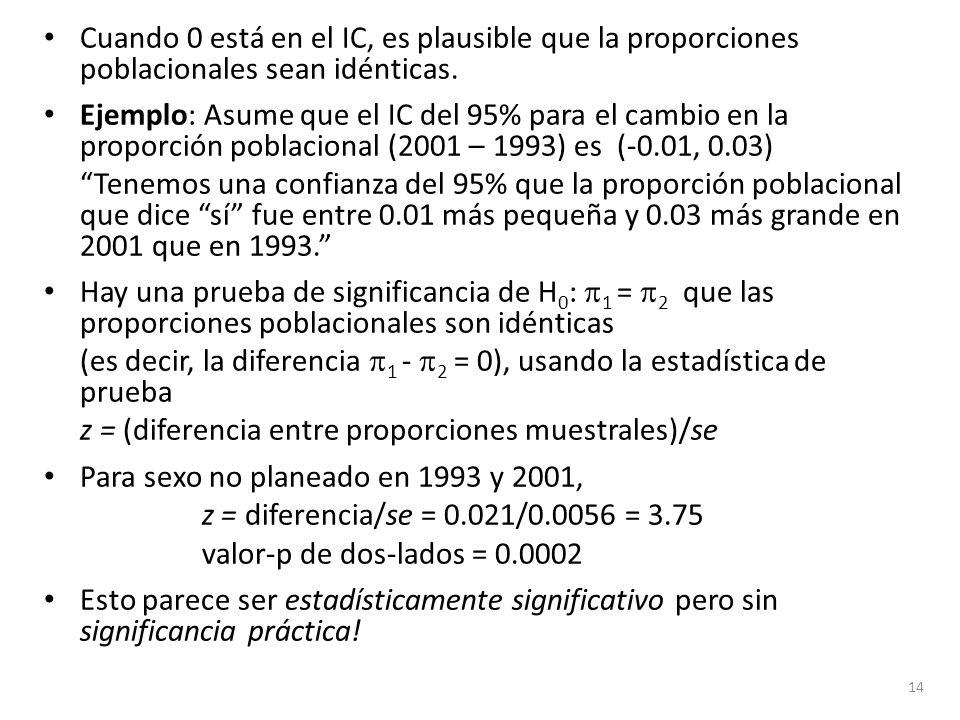 Cuando 0 está en el IC, es plausible que la proporciones poblacionales sean idénticas. Ejemplo: Asume que el IC del 95% para el cambio en la proporció