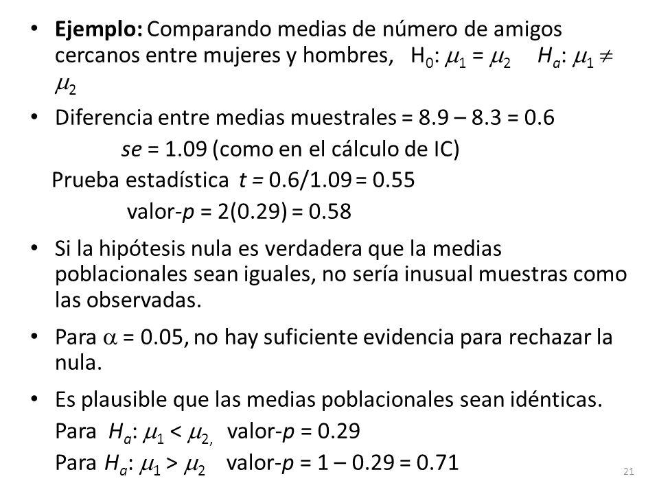 Ejemplo: Comparando medias de número de amigos cercanos entre mujeres y hombres, H 0 : 1 = 2 H a : 1 2 Diferencia entre medias muestrales = 8.9 – 8.3