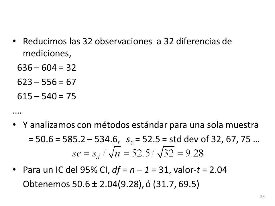 Reducimos las 32 observaciones a 32 diferencias de mediciones, 636 – 604 = 32 623 – 556 = 67 615 – 540 = 75 …. Y analizamos con métodos estándar para
