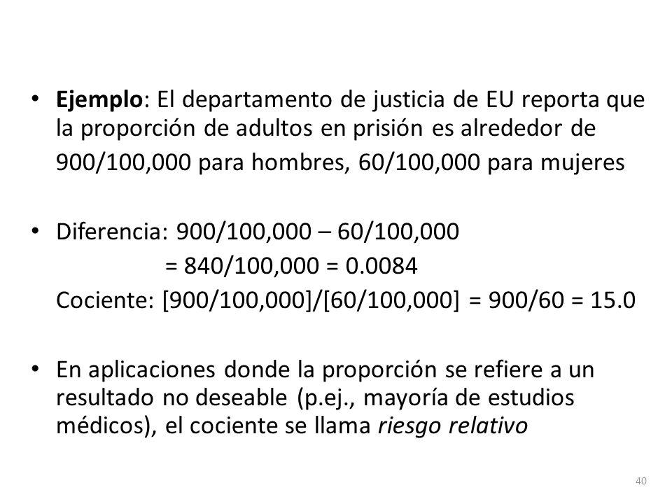 Ejemplo: El departamento de justicia de EU reporta que la proporción de adultos en prisión es alrededor de 900/100,000 para hombres, 60/100,000 para m