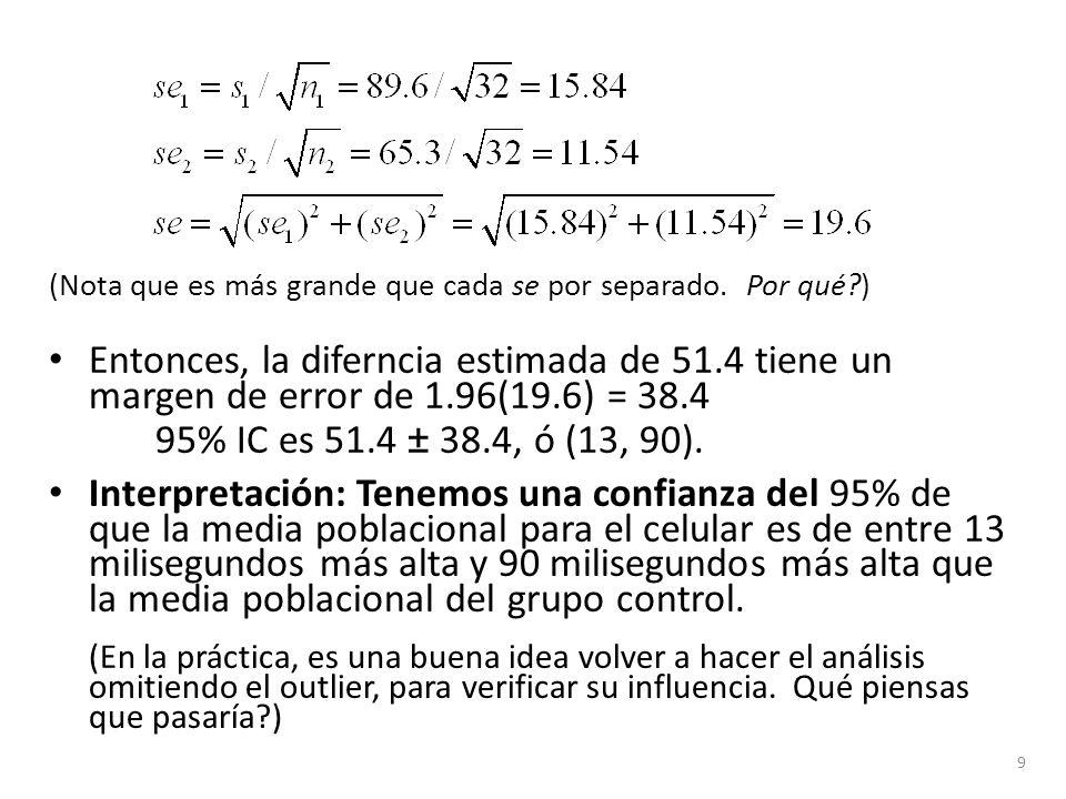 (Nota que es más grande que cada se por separado. Por qué?) Entonces, la diferncia estimada de 51.4 tiene un margen de error de 1.96(19.6) = 38.4 95%