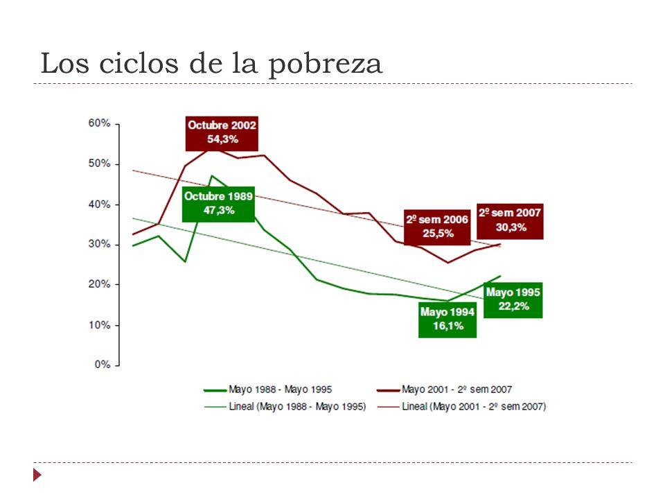 Los ciclos de la pobreza