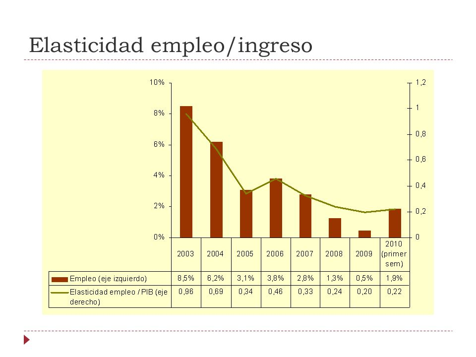 Elasticidad empleo/ingreso