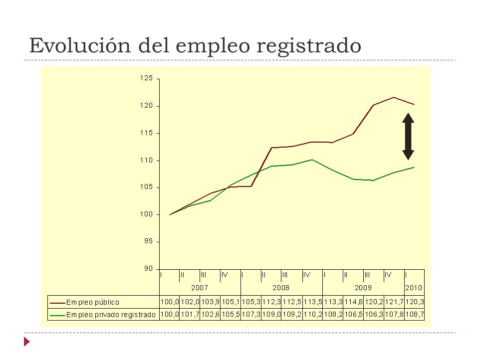 Evolución del empleo registrado