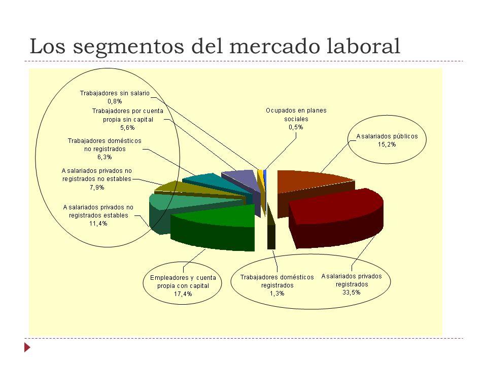 Los segmentos del mercado laboral
