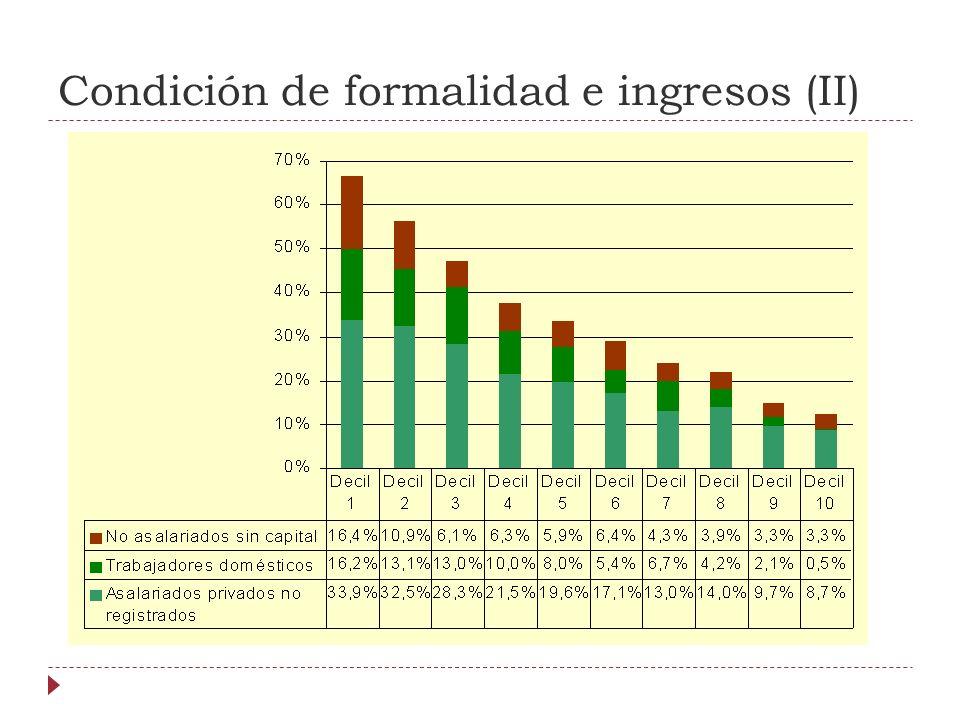 Condición de formalidad e ingresos (II)