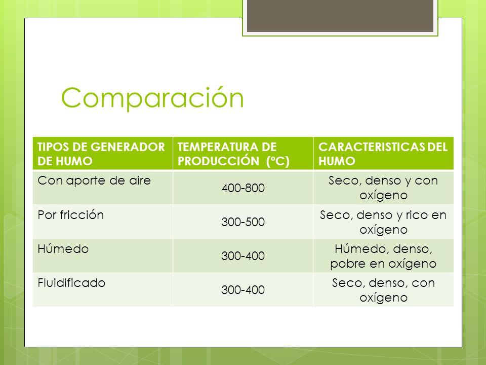 Comparación TIPOS DE GENERADOR DE HUMO TEMPERATURA DE PRODUCCIÓN (ºC) CARACTERISTICAS DEL HUMO Con aporte de aire 400-800 Seco, denso y con oxígeno Po