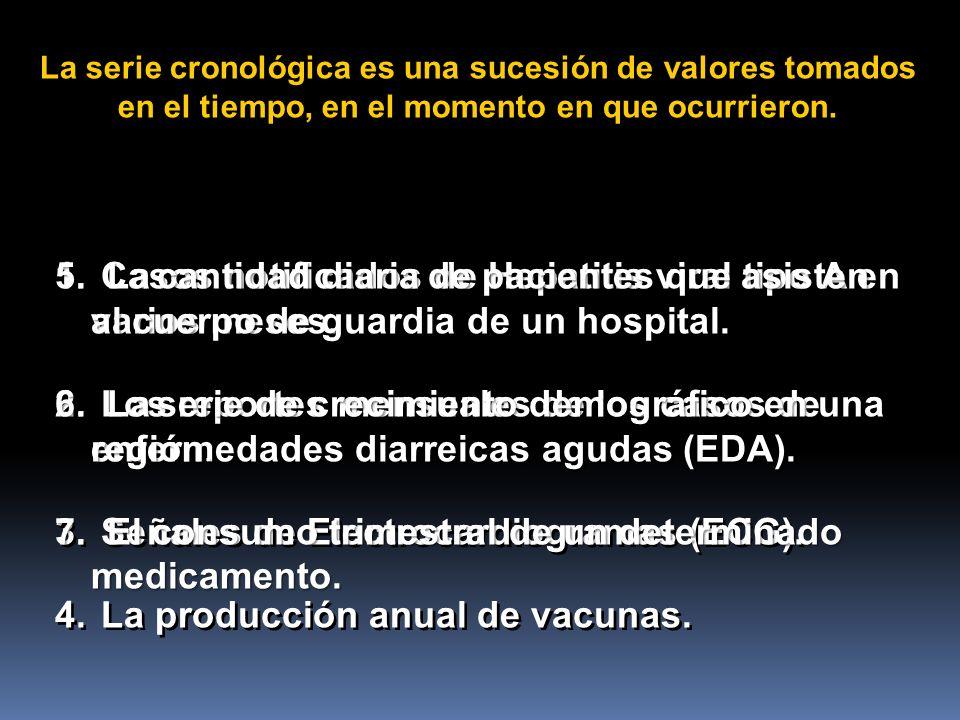 1. Casos notificados de Hepatitis viral tipo A en varios meses. 2. Los reportes mensuales de los casos de enfermedades diarreicas agudas (EDA). 3. Señ