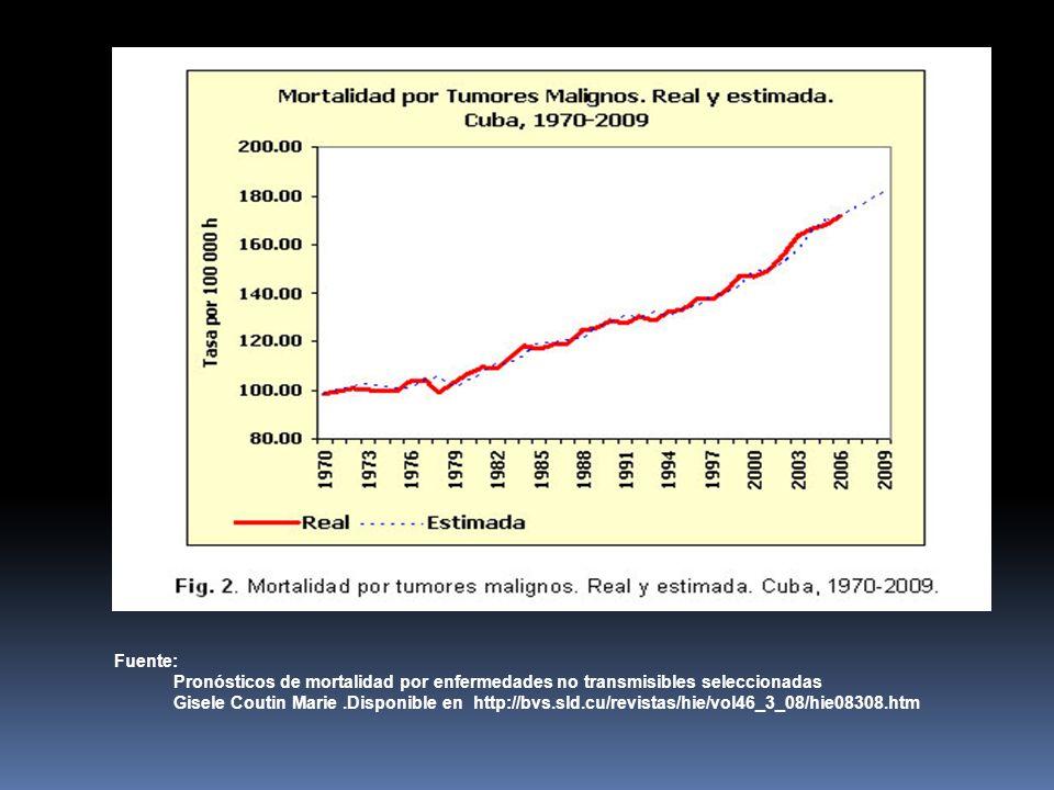 Fuente: Pronósticos de mortalidad por enfermedades no transmisibles seleccionadas Gisele Coutin Marie.Disponible en http://bvs.sld.cu/revistas/hie/vol46_3_08/hie08308.htm