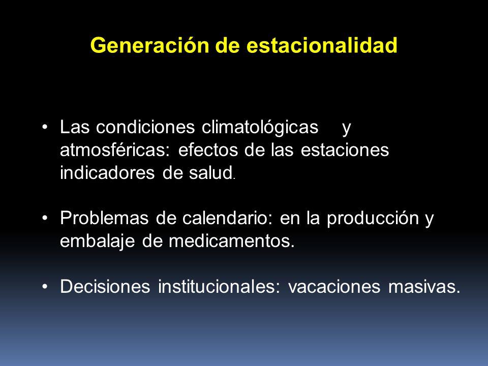Las condiciones climatológicas y atmosféricas: efectos de las estaciones indicadores de salud. Problemas de calendario: en la producción y embalaje de