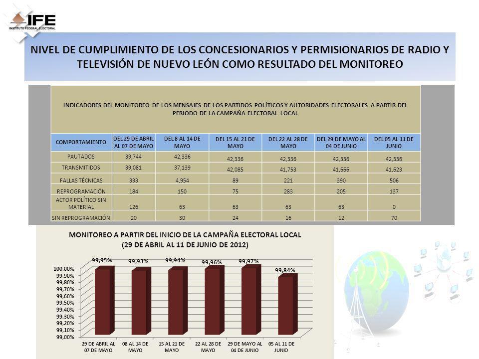 NIVEL DE CUMPLIMIENTO DE LOS CONCESIONARIOS Y PERMISIONARIOS DE RADIO Y TELEVISIÓN DE NUEVO LEÓN COMO RESULTADO DEL MONITOREO INDICADORES DEL MONITORE