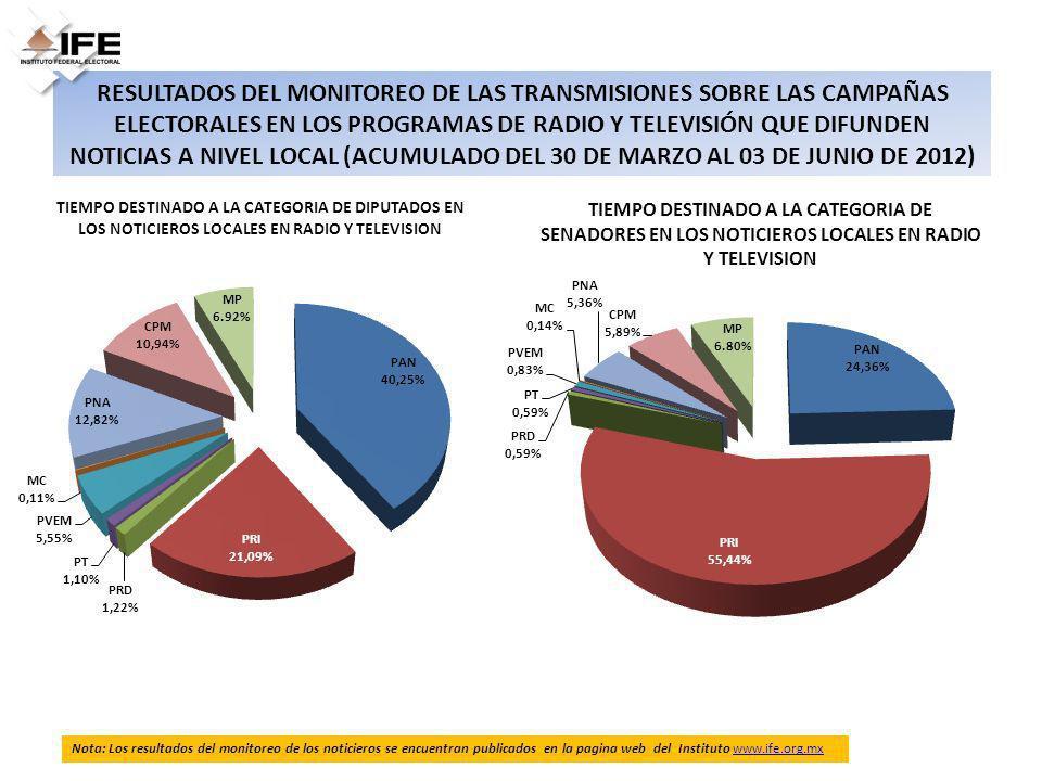 RESULTADOS DEL MONITOREO DE LAS TRANSMISIONES SOBRE LAS CAMPAÑAS ELECTORALES EN LOS PROGRAMAS DE RADIO Y TELEVISIÓN QUE DIFUNDEN NOTICIAS A NIVEL LOCA