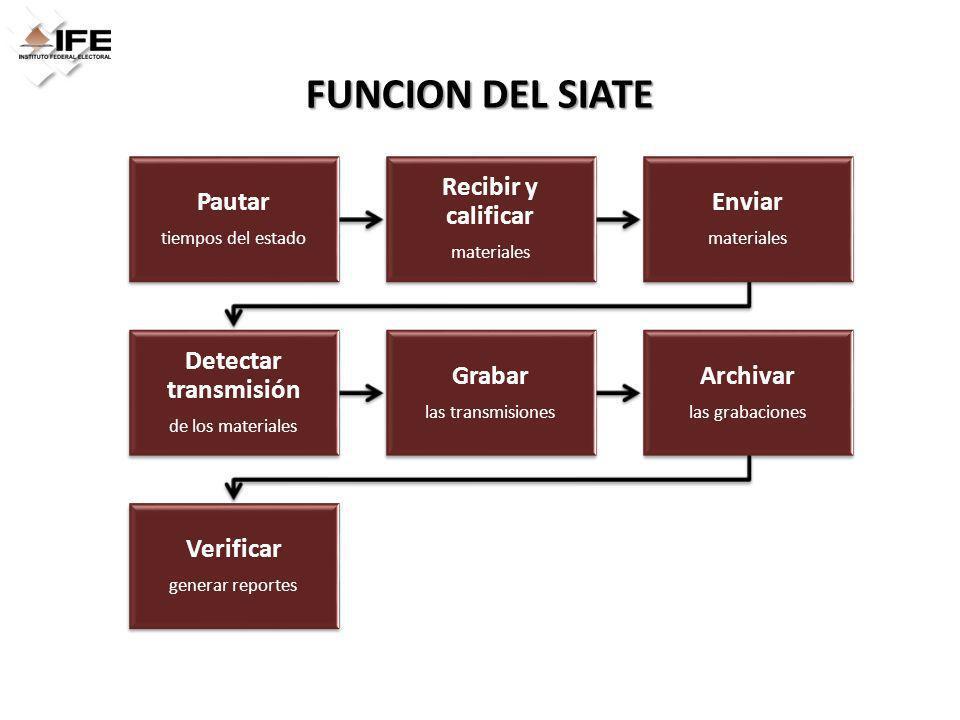 FUNCION DEL SIATE Pautar tiempos del estado Recibir y calificar materiales Enviar materiales Detectar transmisión de los materiales Grabar las transmi