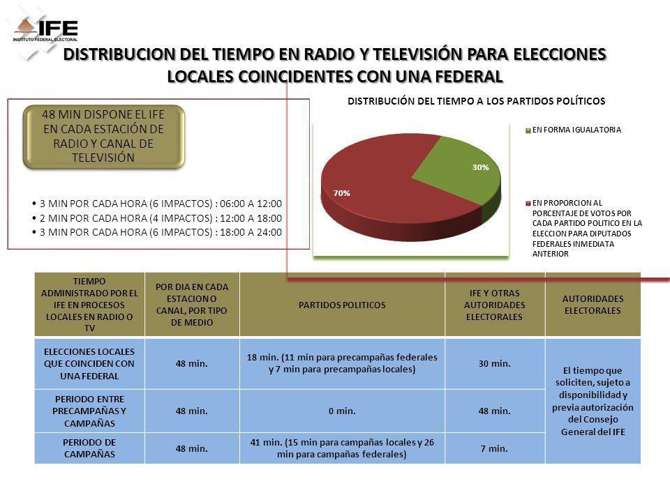 DISTRIBUCION DEL TIEMPO EN RADIO Y TELEVISIÓN PARA ELECCIONES LOCALES COINCIDENTES CON UNA FEDERAL TIEMPO ADMINISTRADO POR EL IFE EN PROCESOS LOCALES