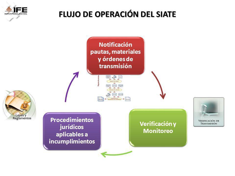 FLUJO DE OPERACIÓN DEL SIATE Notificación pautas, materiales y órdenes de transmisión Verificación y Monitoreo Procedimientos jurídicos aplicables a i