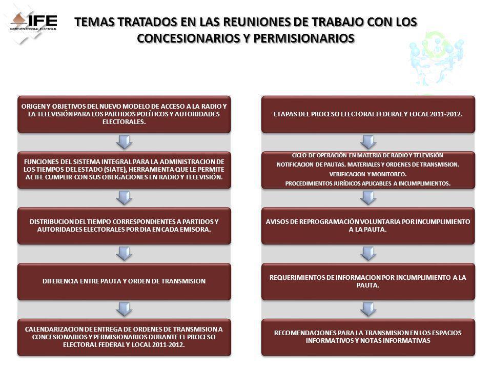 NIVEL DE CUMPLIMIENTO DE LOS CONCESIONARIOS Y PERMISIONARIOS DE RADIO Y TELEVISIÓN DE NUEVO LEÓN COMO RESULTADO DEL MONITOREO INDICADORES DEL MONITOREO DE LOS MENSAJES DE LOS PARTIDOS POLÍTICOS Y AUTORIDADES ELECTORALES A PARTIR DEL PERIODO DE LA CAMPAÑA ELECTORAL LOCAL COMPORTAMIENTO DEL 29 DE ABRIL AL 07 DE MAYO DEL 8 AL 14 DE MAYO DEL 15 AL 21 DE MAYO DEL 22 AL 28 DE MAYO DEL 29 DE MAYO AL 04 DE JUNIO DEL 05 AL 11 DE JUNIO PAUTADOS39,74442,336 TRANSMITIDOS39,08137,139 42,08541,75341,66641,623 FALLAS TÉCNICAS3334,95489221390506 REPROGRAMACIÓN18415075283205137 ACTOR POLÍTICO SIN MATERIAL12663 0 SIN REPROGRAMACIÓN203024161270