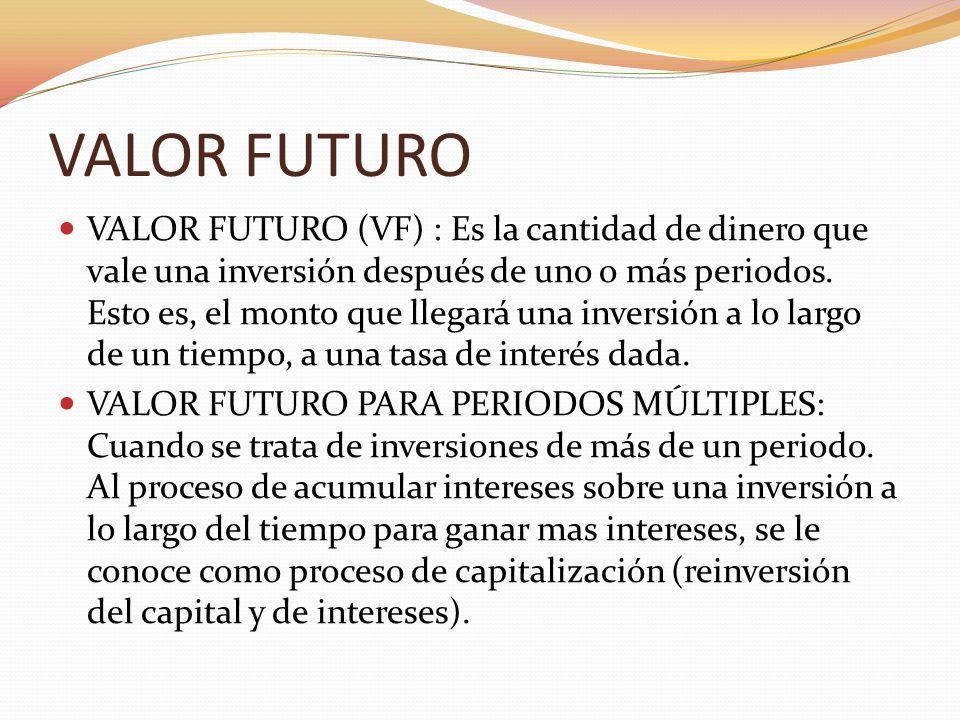VALOR FUTURO = Valor Presente (1 + i) VF= Cantidad total esperada en el futuro VP= Cantidad actual i = Tasa de Interés al que se somete el valor presente n = Número de periodos al que se mantendrá invertido el valor presente
