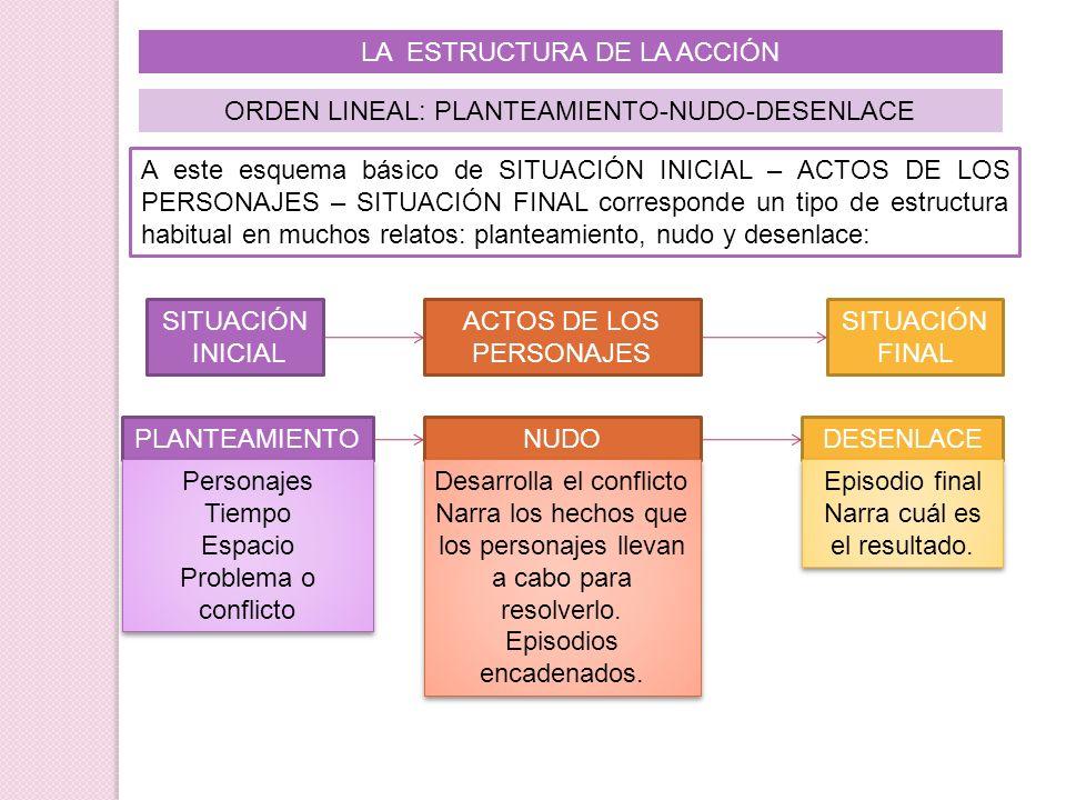 LA ESTRUCTURA DE LA ACCIÓN ORDEN LINEAL: PLANTEAMIENTO-NUDO-DESENLACE A este esquema básico de SITUACIÓN INICIAL – ACTOS DE LOS PERSONAJES – SITUACIÓN