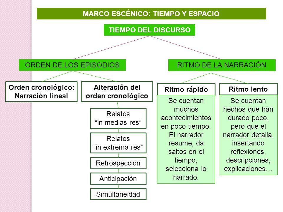 MARCO ESCÉNICO: TIEMPO Y ESPACIO TIEMPO DEL DISCURSO ORDEN DE LOS EPISODIOS Orden cronológico: Narración lineal Alteración del orden cronológico Relat