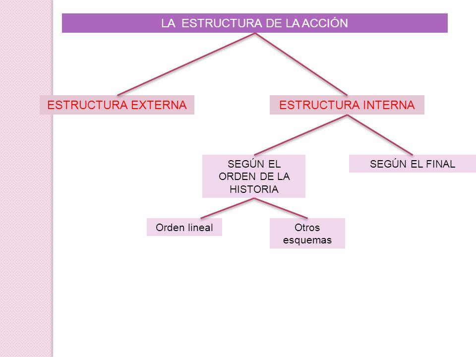 LA ESTRUCTURA DE LA ACCIÓN ESTRUCTURA EXTERNAESTRUCTURA INTERNA SEGÚN EL ORDEN DE LA HISTORIA Orden linealOtros esquemas SEGÚN EL FINAL