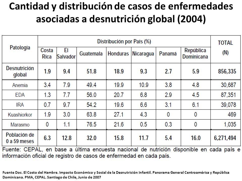Cantidad y distribución de casos de enfermedades asociadas a desnutrición global (2004) Fuente Doc. El Costo del Hambre. Impacto Económico y Social de