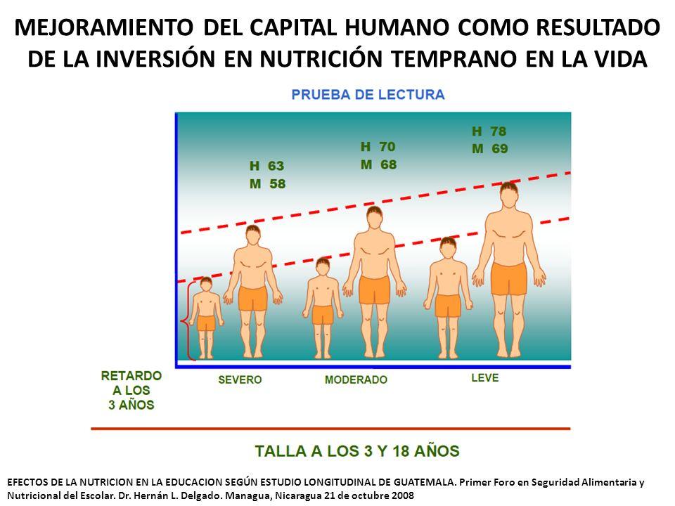 MEJORAMIENTO DEL CAPITAL HUMANO COMO RESULTADO DE LA INVERSIÓN EN NUTRICIÓN TEMPRANO EN LA VIDA EFECTOS DE LA NUTRICION EN LA EDUCACION SEGÚN ESTUDIO