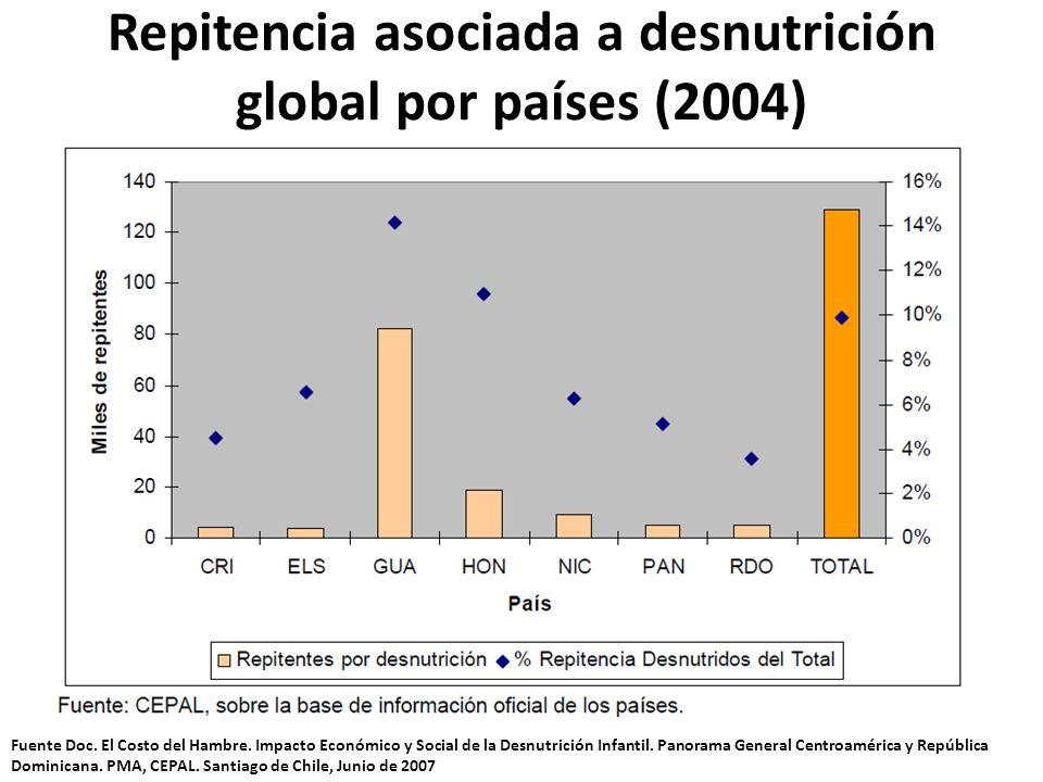 Repitencia asociada a desnutrición global por países (2004) Fuente Doc. El Costo del Hambre. Impacto Económico y Social de la Desnutrición Infantil. P