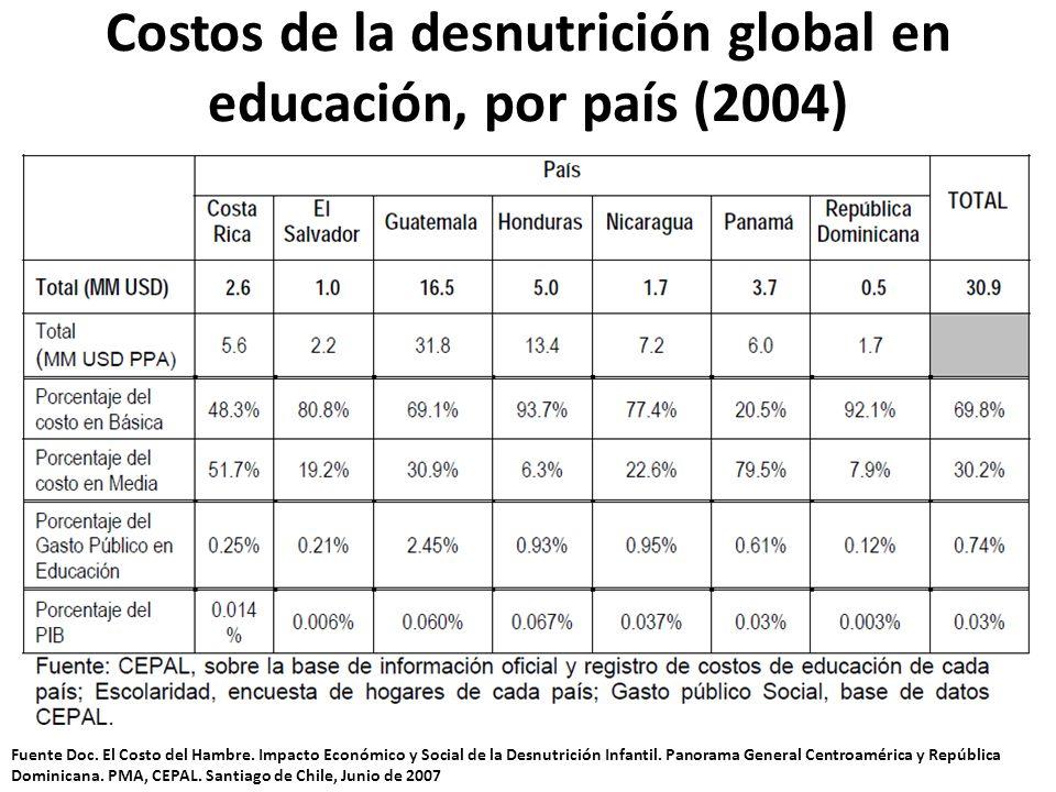 Costos de la desnutrición global en educación, por país (2004) Fuente Doc. El Costo del Hambre. Impacto Económico y Social de la Desnutrición Infantil
