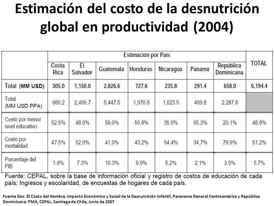Estimación del costo de la desnutrición global en productividad (2004) Fuente Doc. El Costo del Hambre. Impacto Económico y Social de la Desnutrición
