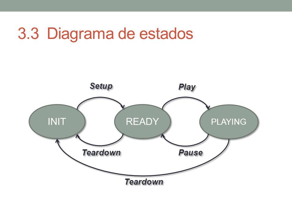 3.3Diagrama de estados INIT READY PLAYING Setup Play Teardown Pause Teardown