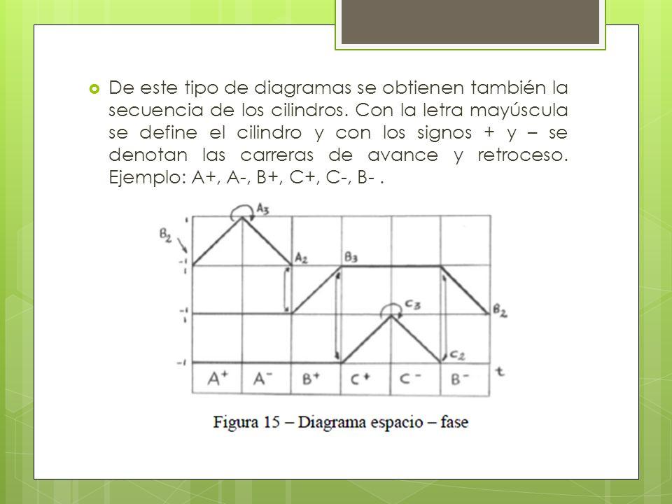 De este tipo de diagramas se obtienen también la secuencia de los cilindros. Con la letra mayúscula se define el cilindro y con los signos + y – se de