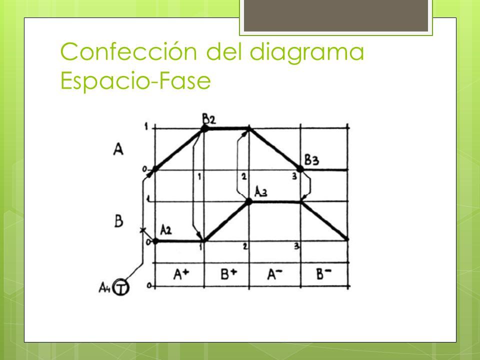 Confección del diagrama Espacio-Fase