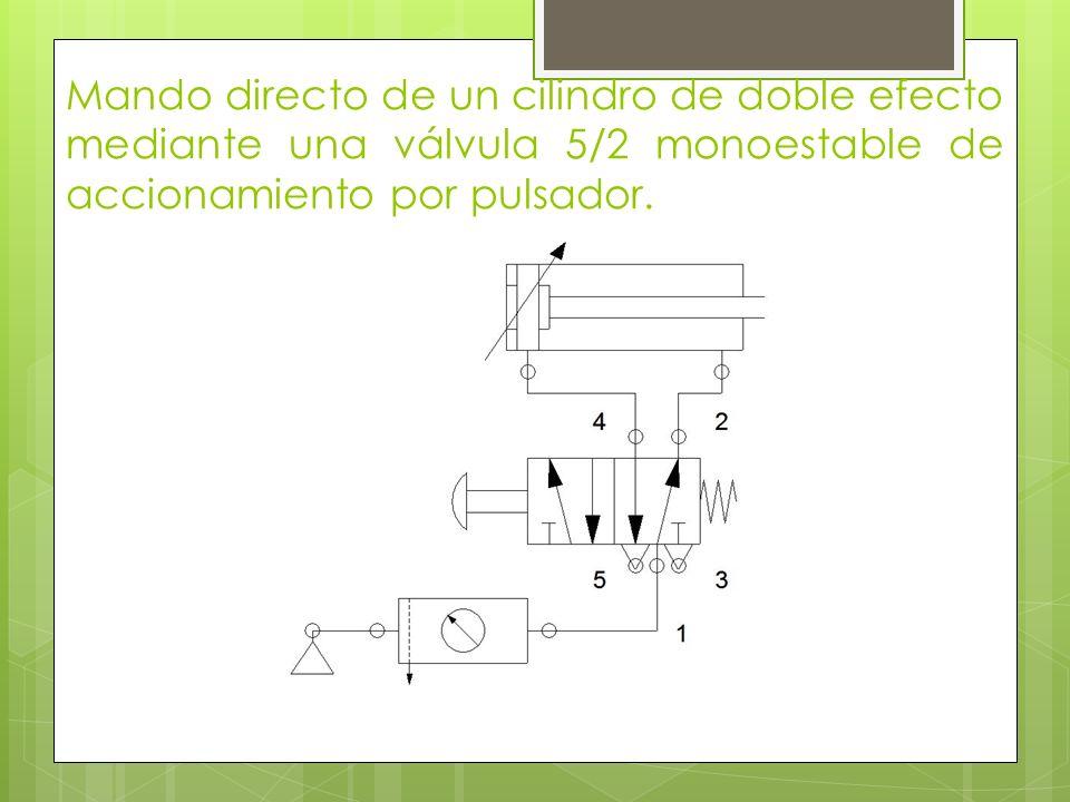 Mando directo de un cilindro de doble efecto mediante una válvula 5/2 monoestable de accionamiento por pulsador.