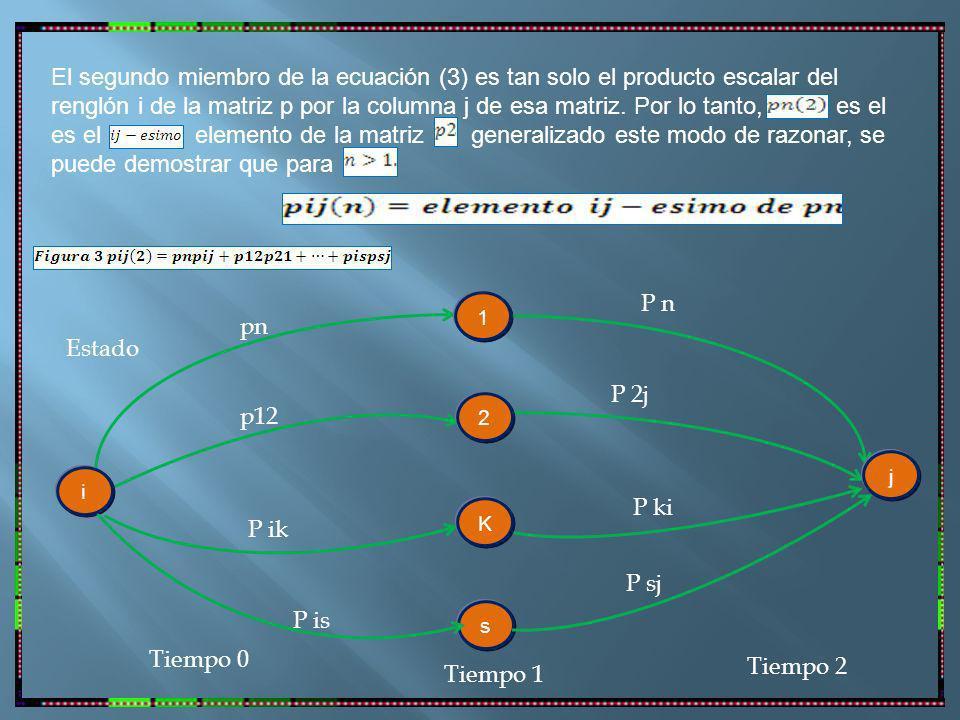 El segundo miembro de la ecuación (3) es tan solo el producto escalar del renglón i de la matriz p por la columna j de esa matriz.