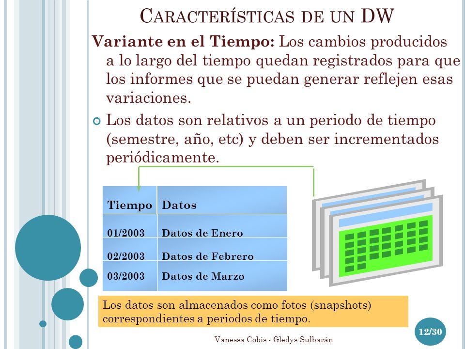 C ARACTERÍSTICAS DE UN DW 12/30 Variante en el Tiempo: Los cambios producidos a lo largo del tiempo quedan registrados para que los informes que se puedan generar reflejen esas variaciones.