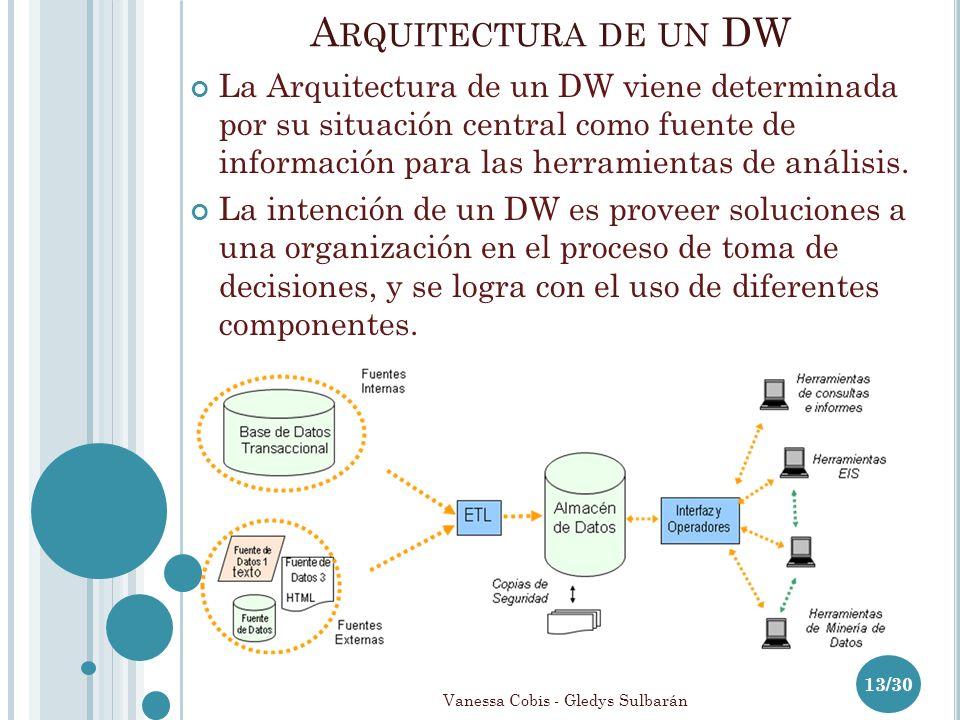A RQUITECTURA DE UN DW 13/30 La Arquitectura de un DW viene determinada por su situación central como fuente de información para las herramientas de análisis.