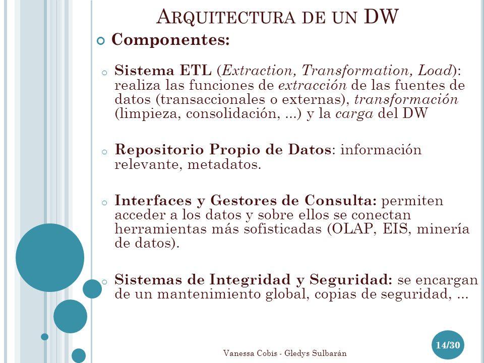 A RQUITECTURA DE UN DW 14/30 Componentes: o Sistema ETL ( Extraction, Transformation, Load ): realiza las funciones de extracción de las fuentes de datos (transaccionales o externas), transformación (limpieza, consolidación,...) y la carga del DW o Repositorio Propio de Datos : información relevante, metadatos.