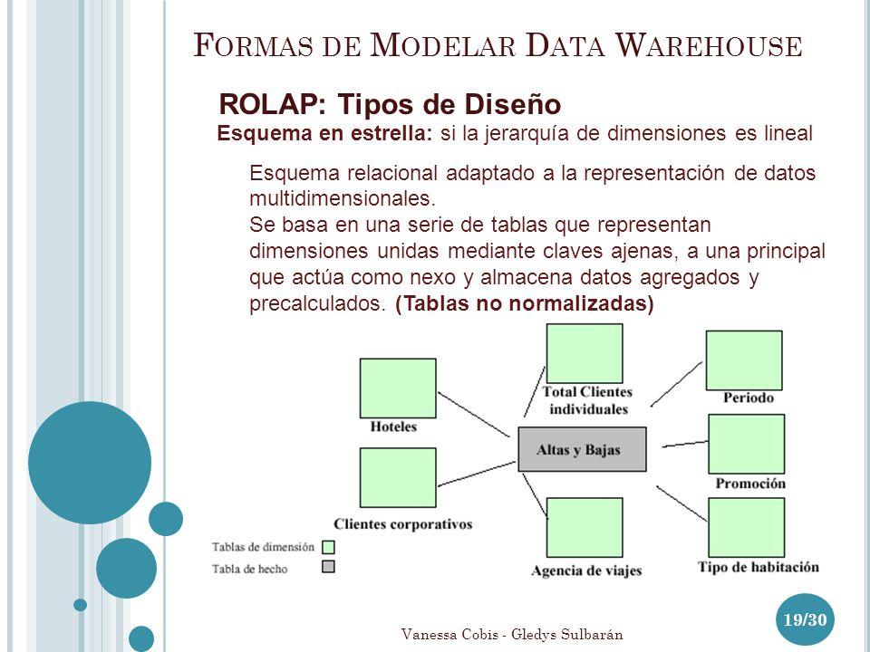 F ORMAS DE M ODELAR D ATA W AREHOUSE ROLAP: Tipos de Diseño 19/30 Esquema en estrella: si la jerarquía de dimensiones es lineal Esquema relacional adaptado a la representación de datos multidimensionales.