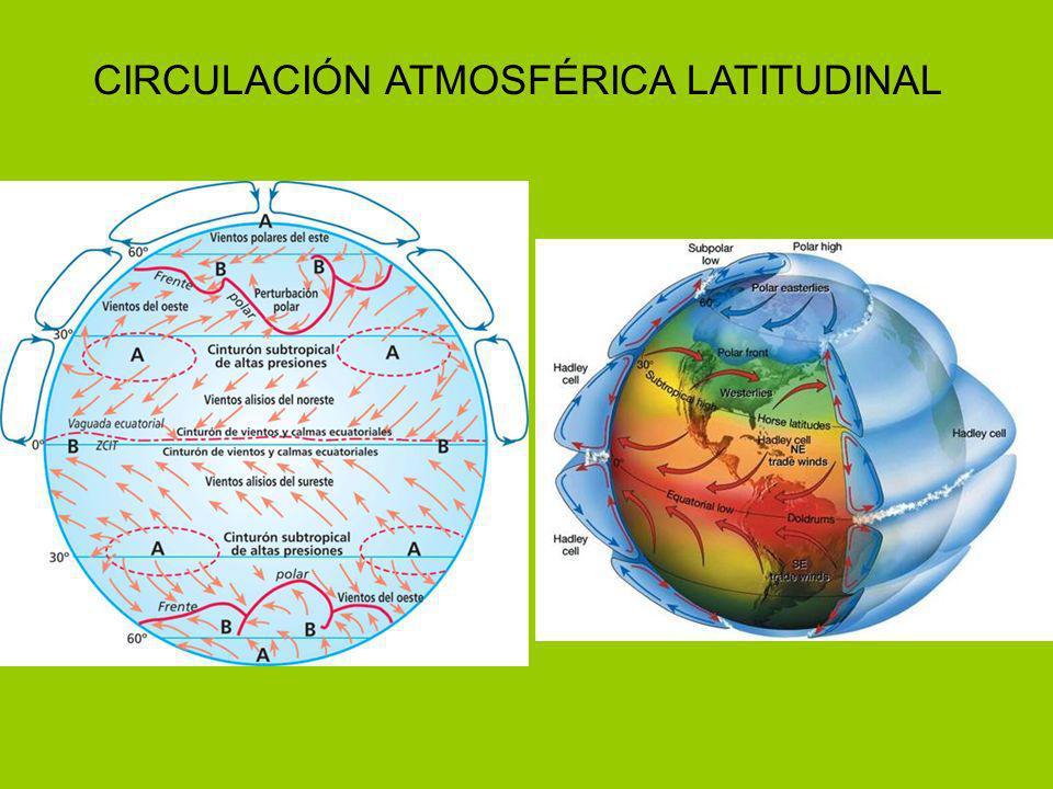 CIRCULACIÓN ATMOSFÉRICA LATITUDINAL