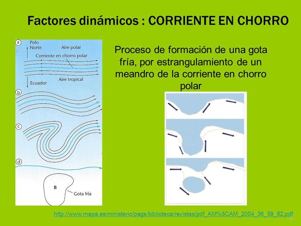 Factores dinámicos : CORRIENTE EN CHORRO Proceso de formación de una gota fría, por estrangulamiento de un meandro de la corriente en chorro polar htt