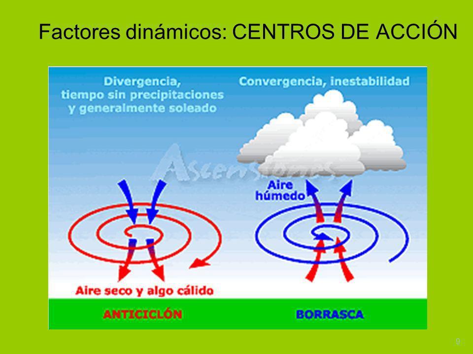 9 Factores dinámicos: CENTROS DE ACCIÓN