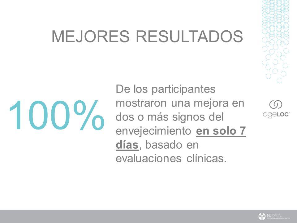 100% MEJORES RESULTADOS De los participantes mostraron una mejora en dos o más signos del envejecimiento en solo 7 días, basado en evaluaciones clínicas.