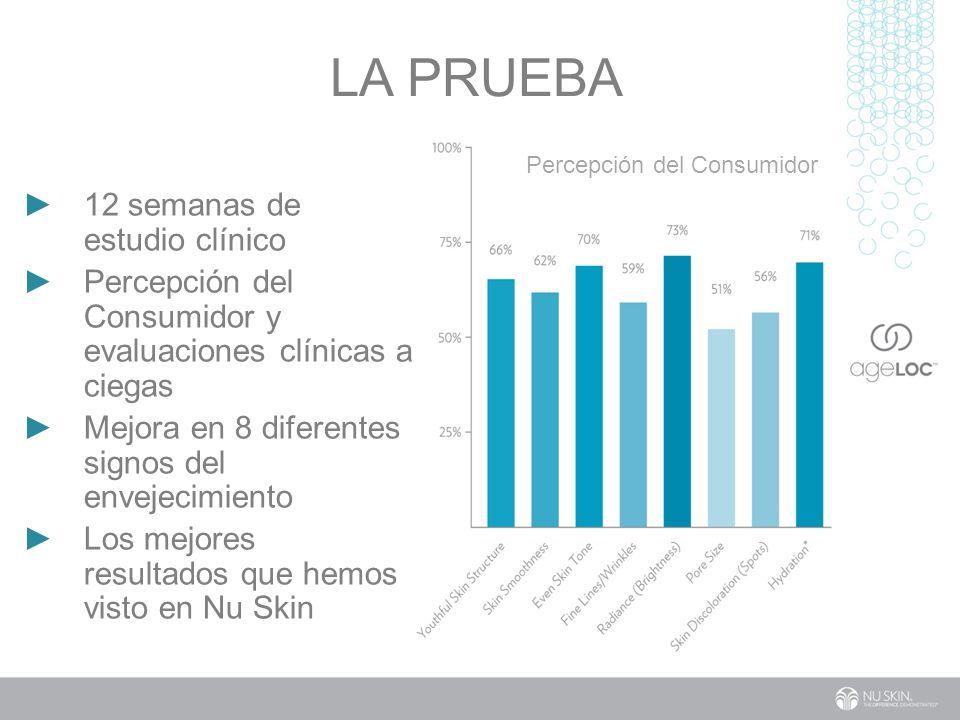12 semanas de estudio clínico Percepción del Consumidor y evaluaciones clínicas a ciegas Mejora en 8 diferentes signos del envejecimiento Los mejores resultados que hemos visto en Nu Skin Percepción del Consumidor LA PRUEBA