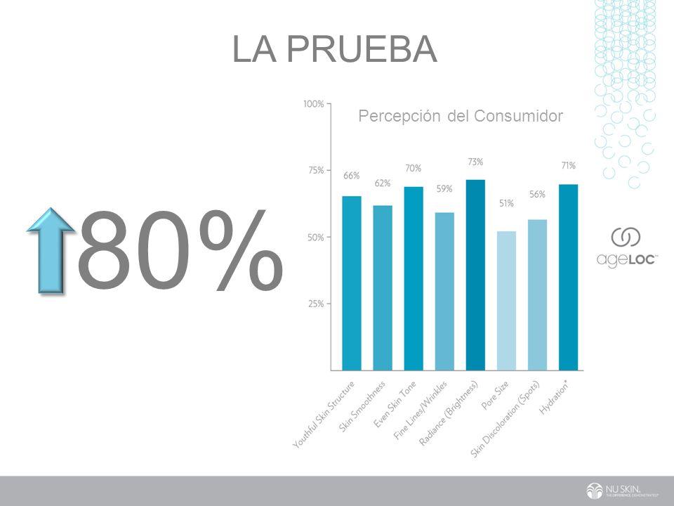 Percepción del Consumidor 80% LA PRUEBA